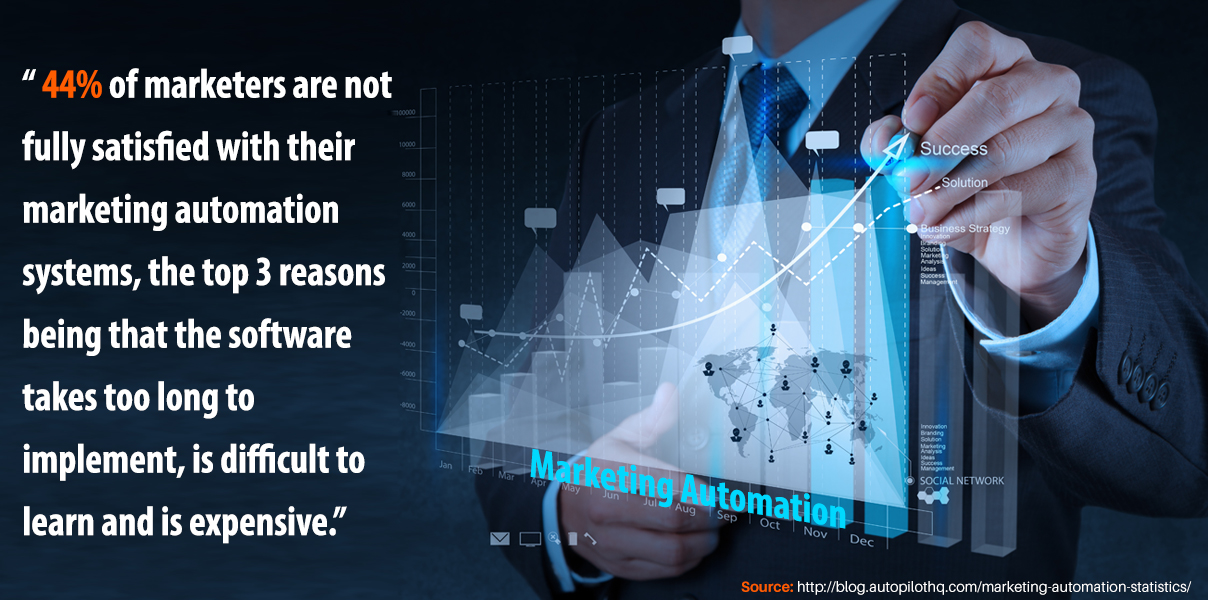 44% of marketers are not fully satisfied with their marketing automation