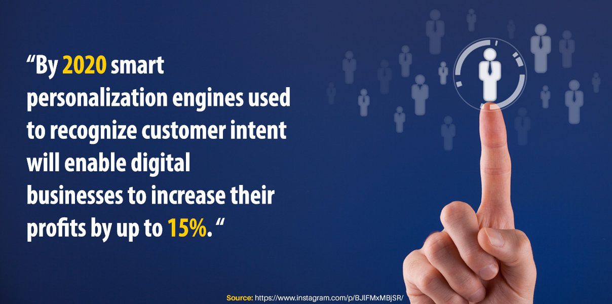 By 2020 smart personalization engines used to recognize customer intent will enable digital businesses to increase their profits by up to 15%
