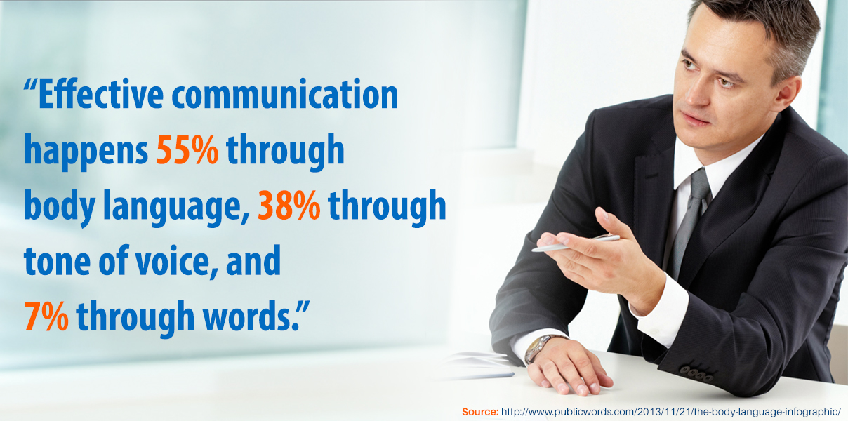 Effective communication happens 55% through body language, 38% through tone of voice, and 7% through words.
