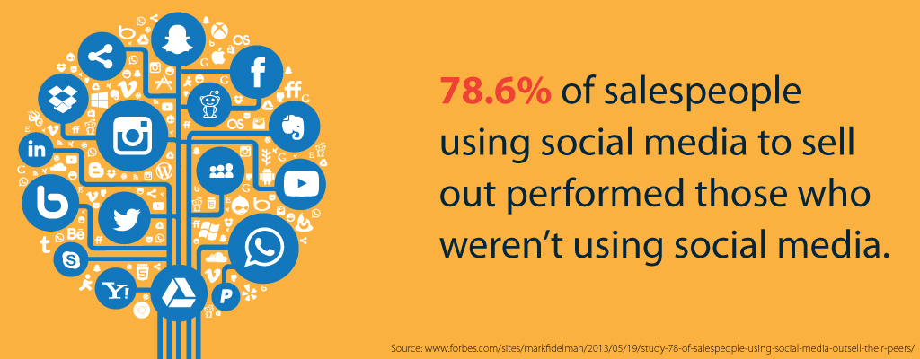 78.6% of salespeople using social media