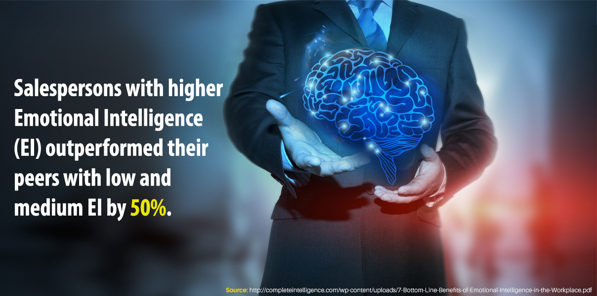 Salespersons with higher Emotional Intelligence (EI)